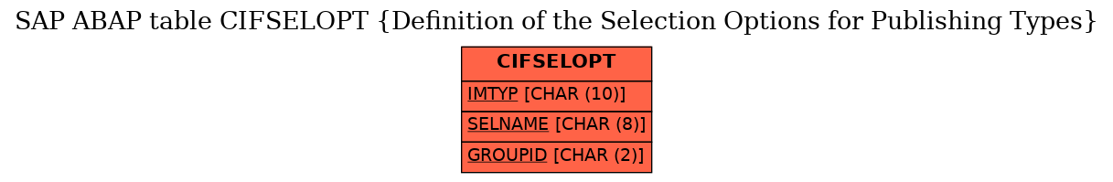 E-R Diagram for table CIFSELOPT (Definition of the Selection Options for Publishing Types)
