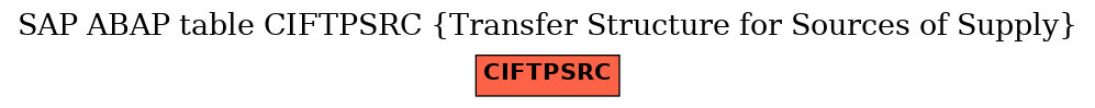 E-R Diagram for table CIFTPSRC (Transfer Structure for Sources of Supply)