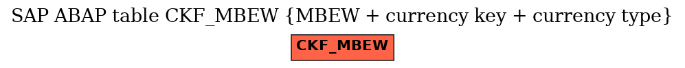 E-R Diagram for table CKF_MBEW (MBEW + currency key + currency type)
