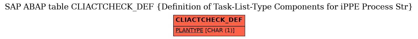E-R Diagram for table CLIACTCHECK_DEF (Definition of Task-List-Type Components for iPPE Process Str)