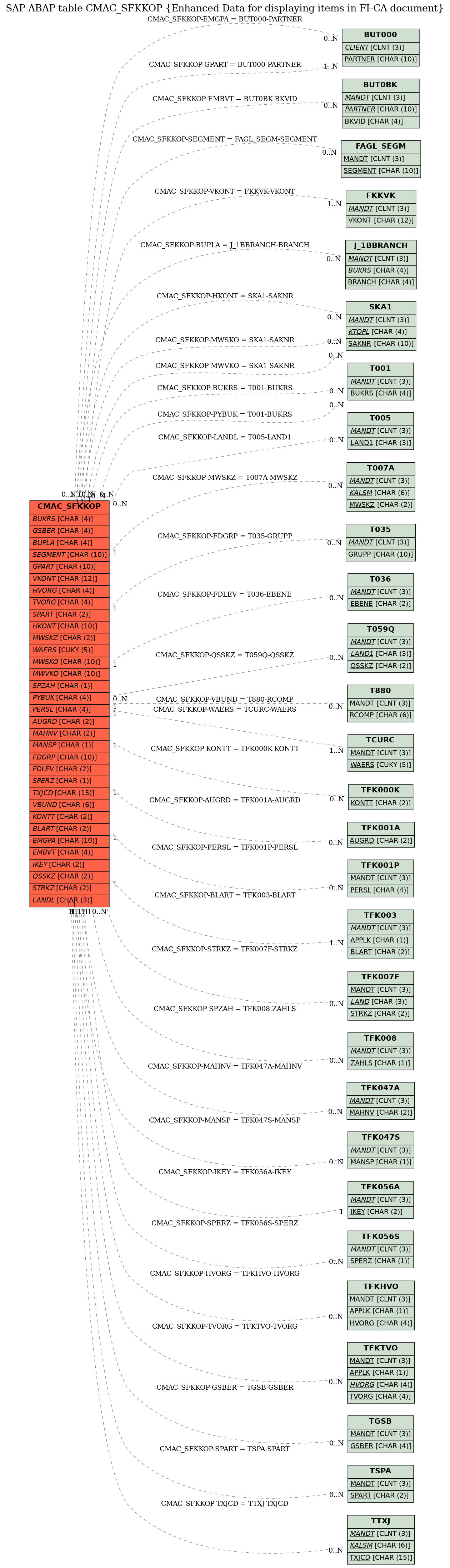 E-R Diagram for table CMAC_SFKKOP (Enhanced Data for displaying items in FI-CA document)