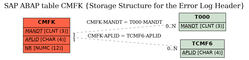E-R Diagram for table CMFK (Storage Structure for the Error Log Header)