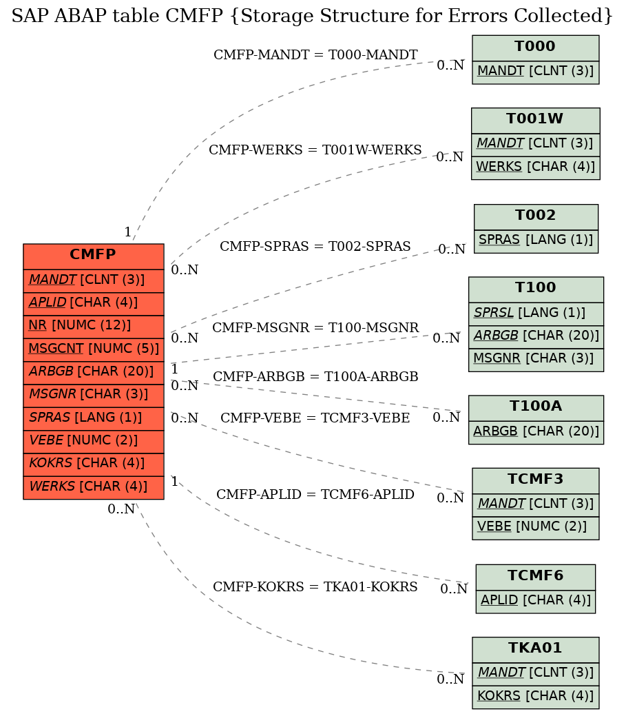 E-R Diagram for table CMFP (Storage Structure for Errors Collected)
