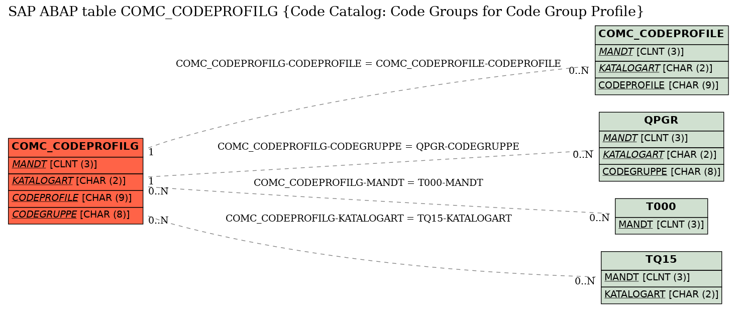 codeprofiles