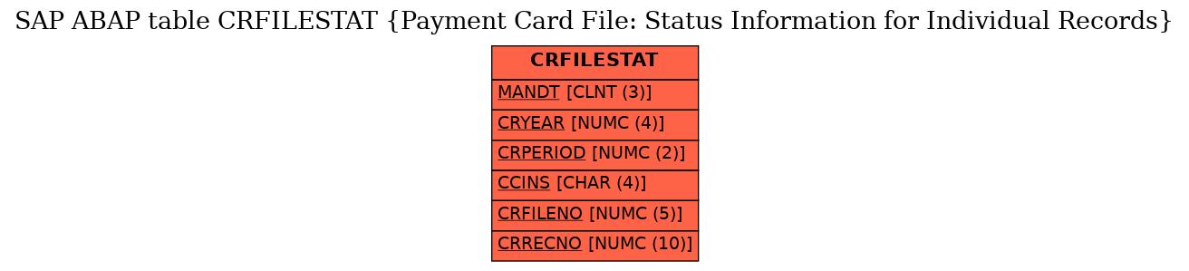SAP ABAP Table CRFILESTAT (Payment Card File: Status