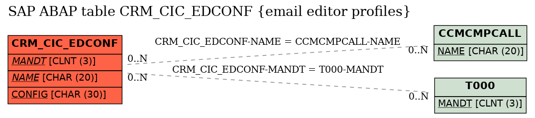 E-R Diagram for table CRM_CIC_EDCONF (email editor profiles)