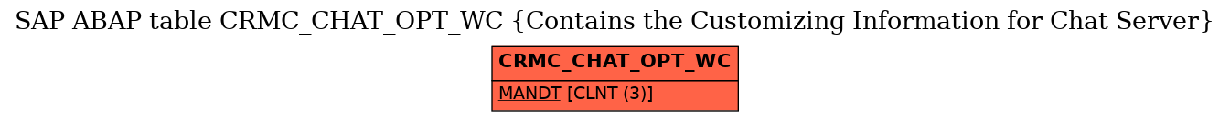 E-R Diagram for table CRMC_CHAT_OPT_WC (Contains the Customizing Information for Chat Server)