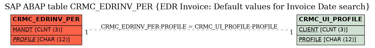 E-R Diagram for table CRMC_EDRINV_PER (EDR Invoice: Default values for Invoice Date search)
