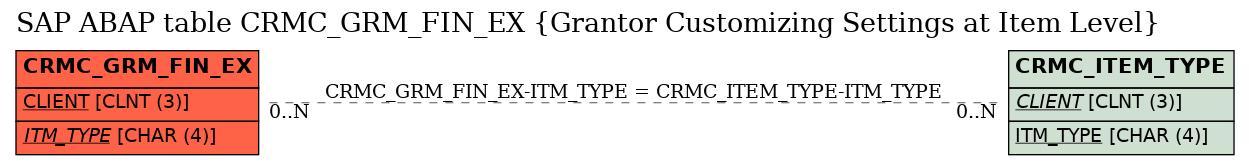 E-R Diagram for table CRMC_GRM_FIN_EX (Grantor Customizing Settings at Item Level)