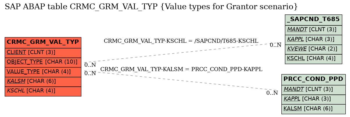 E-R Diagram for table CRMC_GRM_VAL_TYP (Value types for Grantor scenario)