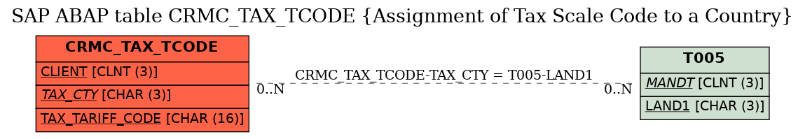 SAP ABAP Table CRMC_TAX_TCODE (Assignment of Tax Scale Code to a