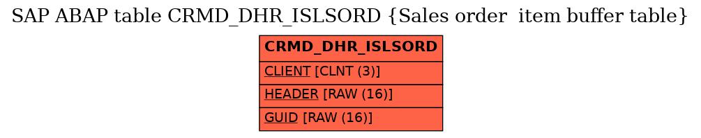 SAP ABAP Table CRMD_DHR_ISLSORD (Sales order item buffer