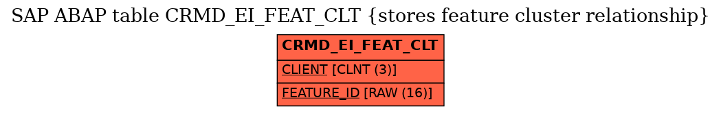 E-R Diagram for table CRMD_EI_FEAT_CLT (stores feature cluster relationship)