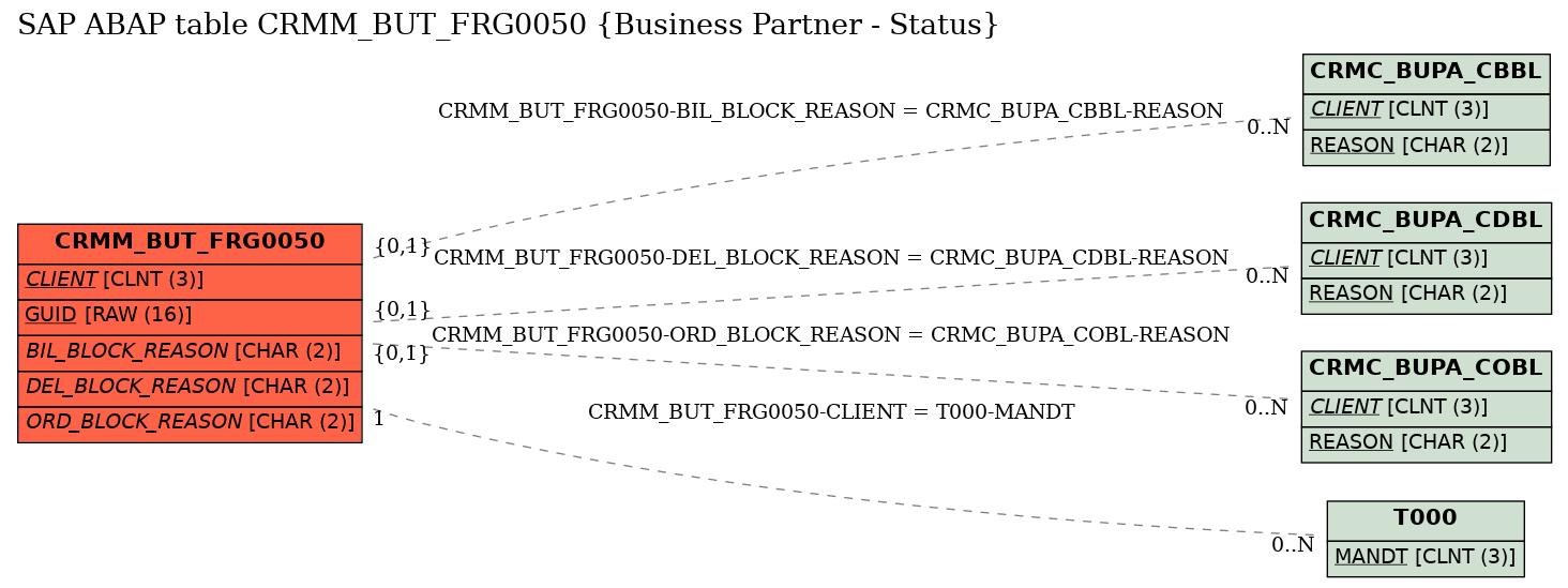 E-R Diagram for table CRMM_BUT_FRG0050 (Business Partner - Status)