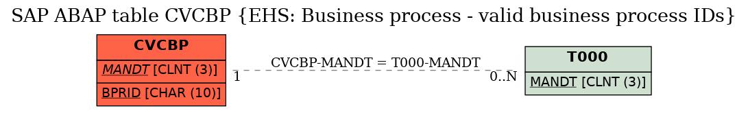 E-R Diagram for table CVCBP (EHS: Business process - valid business process IDs)