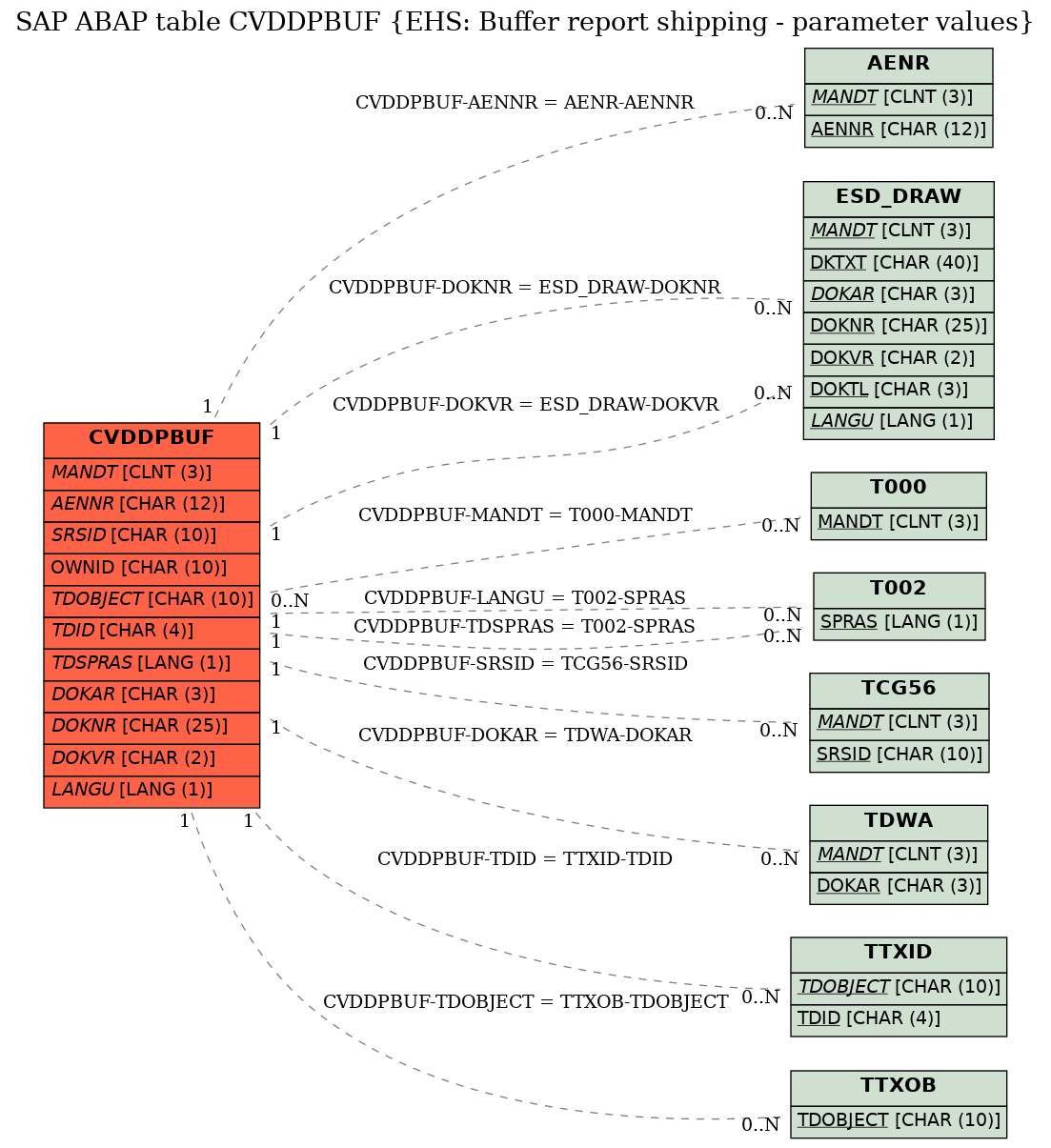 E-R Diagram for table CVDDPBUF (EHS: Buffer report shipping - parameter values)