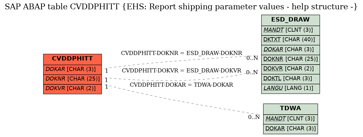 E-R Diagram for table CVDDPHITT (EHS: Report shipping parameter values - help structure -)