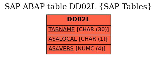 E-R Diagram for table DD02L (SAP Tables)