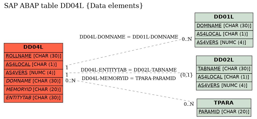 E-R Diagram for table DD04L (Data elements)