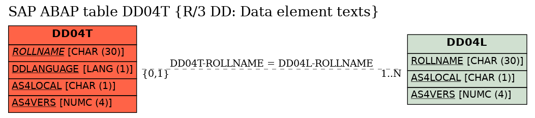 E-R Diagram for table DD04T (R/3 DD: Data element texts)