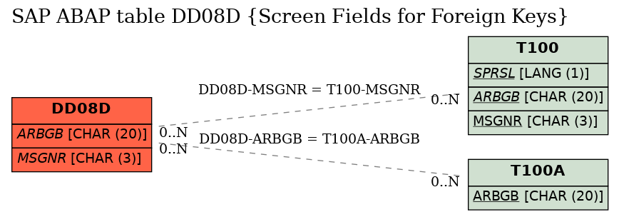 E-R Diagram for table DD08D (Screen Fields for Foreign Keys)