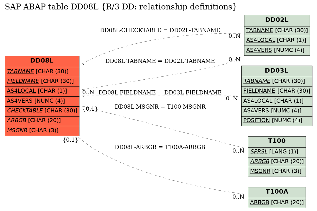 E-R Diagram for table DD08L (R/3 DD: relationship definitions)