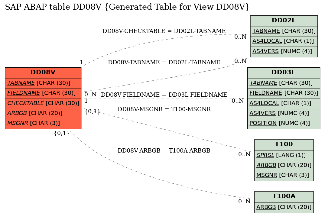 E-R Diagram for table DD08V (Generated Table for View DD08V)