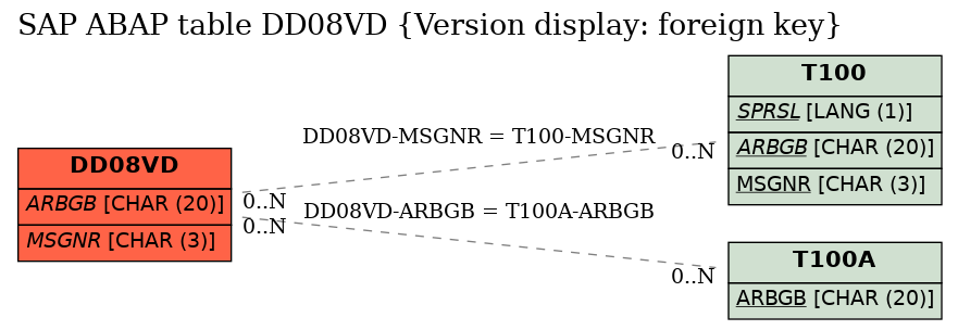 E-R Diagram for table DD08VD (Version display: foreign key)
