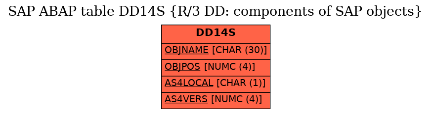 E-R Diagram for table DD14S (R/3 DD: components of SAP objects)