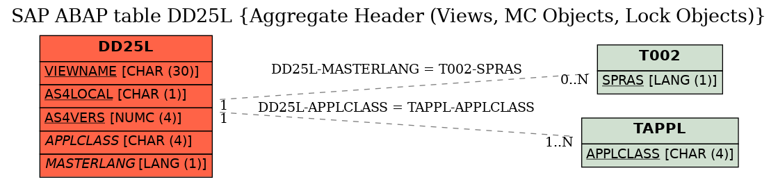 E-R Diagram for table DD25L (Aggregate Header (Views, MC Objects, Lock Objects))