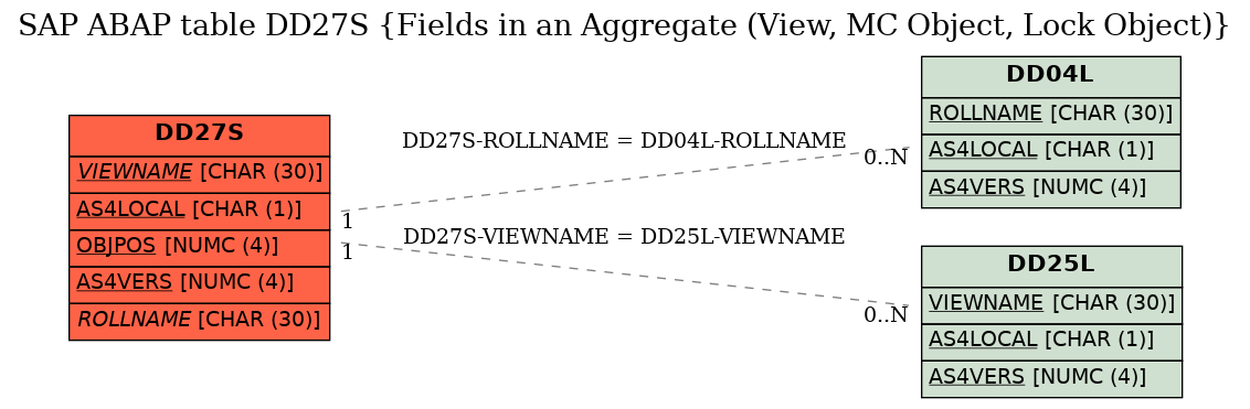 E-R Diagram for table DD27S (Fields in an Aggregate (View, MC Object, Lock Object))