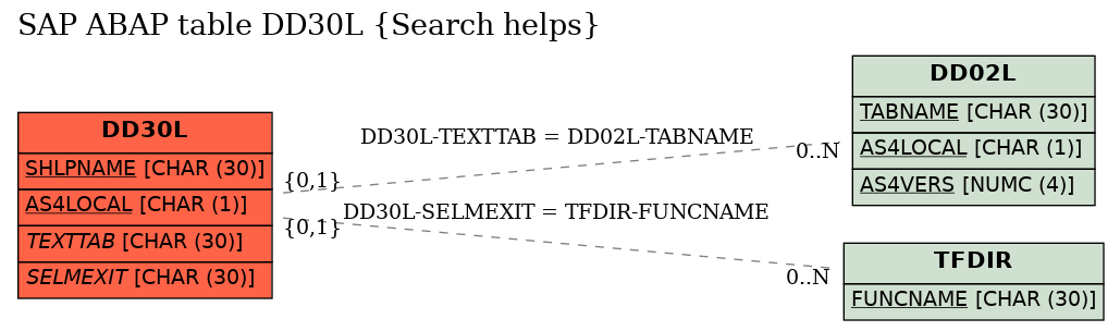 E-R Diagram for table DD30L (Search helps)