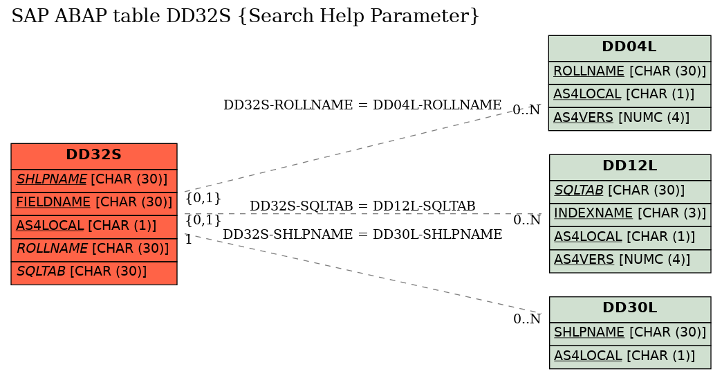 E-R Diagram for table DD32S (Search Help Parameter)