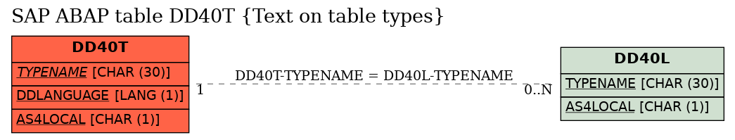 E-R Diagram for table DD40T (Text on table types)