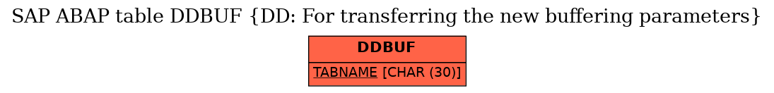 E-R Diagram for table DDBUF (DD: For transferring the new buffering parameters)