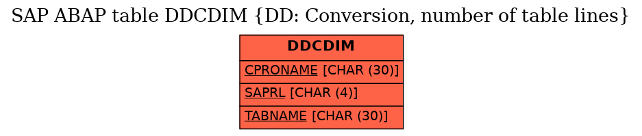 E-R Diagram for table DDCDIM (DD: Conversion, number of table lines)