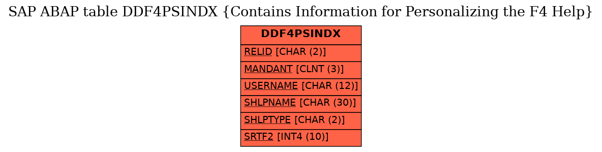 E-R Diagram for table DDF4PSINDX (Contains Information for Personalizing the F4 Help)