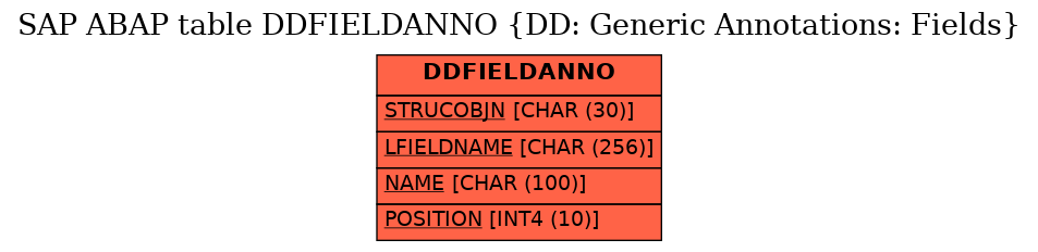 E-R Diagram for table DDFIELDANNO (DD: Generic Annotations: Fields)