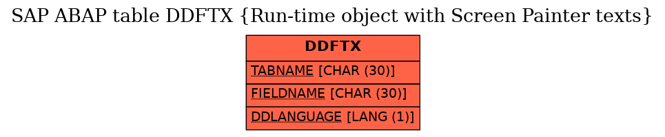 E-R Diagram for table DDFTX (Run-time object with Screen Painter texts)