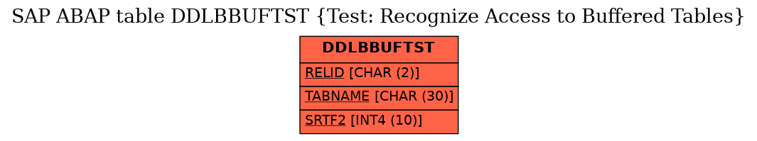 E-R Diagram for table DDLBBUFTST (Test: Recognize Access to Buffered Tables)