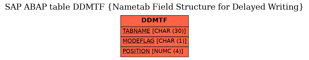 E-R Diagram for table DDMTF (Nametab Field Structure for Delayed Writing)