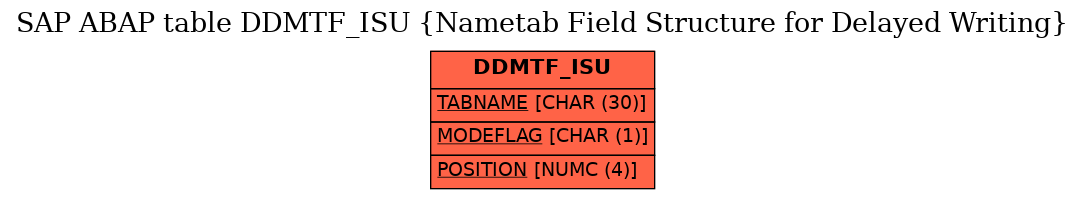 E-R Diagram for table DDMTF_ISU (Nametab Field Structure for Delayed Writing)