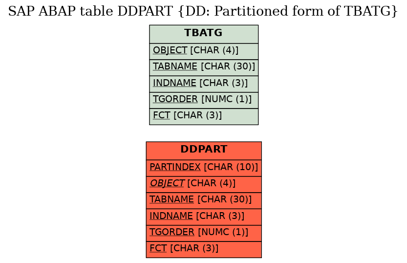 E-R Diagram for table DDPART (DD: Partitioned form of TBATG)