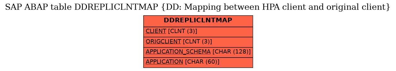 E-R Diagram for table DDREPLICLNTMAP (DD: Mapping between HPA client and original client)