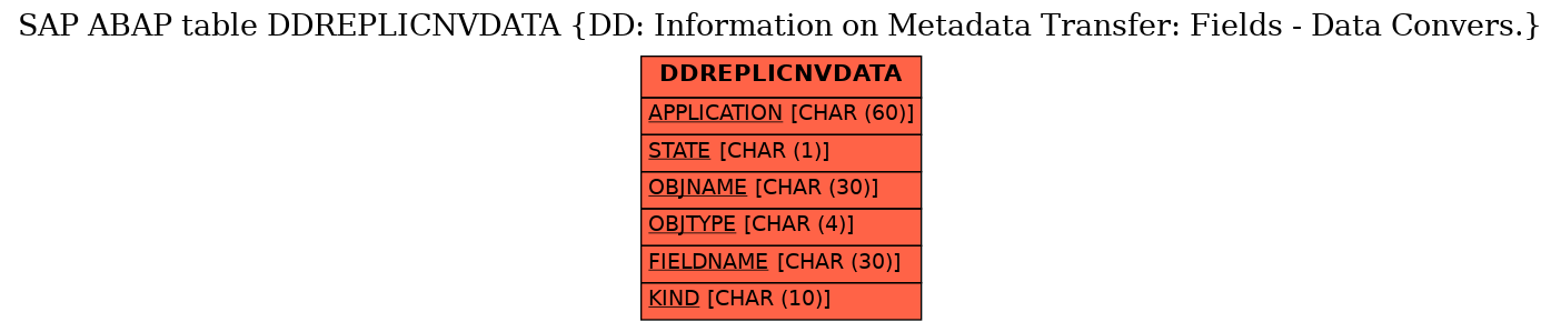 E-R Diagram for table DDREPLICNVDATA (DD: Information on Metadata Transfer: Fields - Data Convers.)