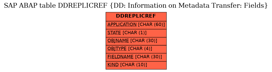 E-R Diagram for table DDREPLICREF (DD: Information on Metadata Transfer: Fields)
