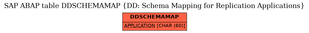 E-R Diagram for table DDSCHEMAMAP (DD: Schema Mapping for Replication Applications)