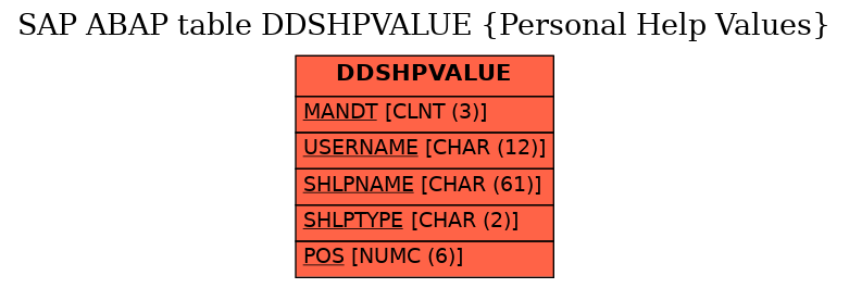 E-R Diagram for table DDSHPVALUE (Personal Help Values)