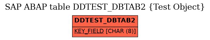 E-R Diagram for table DDTEST_DBTAB2 (Test Object)