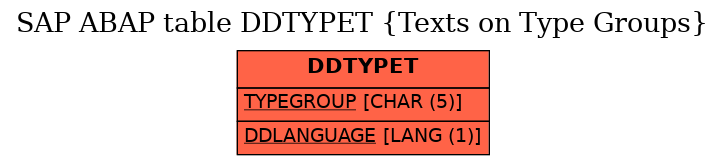 E-R Diagram for table DDTYPET (Texts on Type Groups)